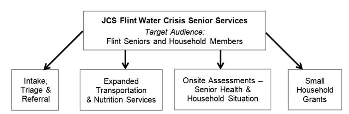 flint water crisis fun diagram